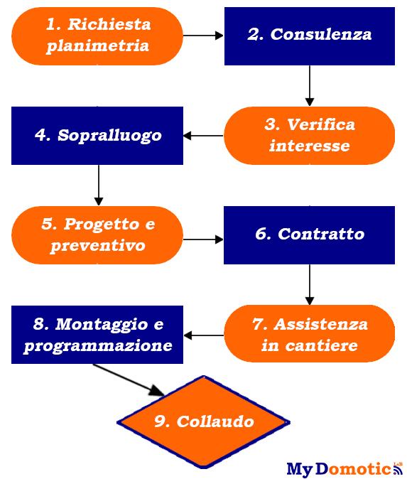 diagramma lavoro