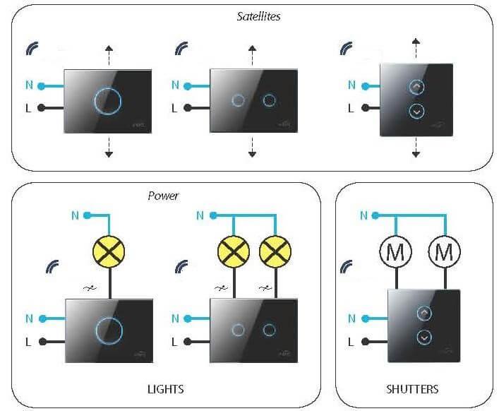 schema di impianto domotico di tipologia wireless